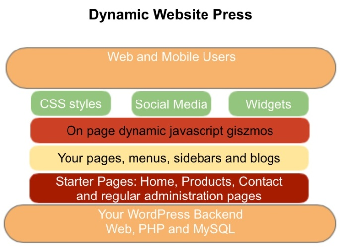 dynamic-web-burger-press