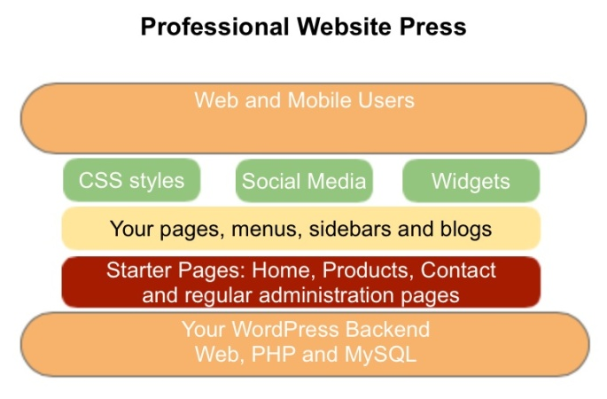 professional-web-burger-press